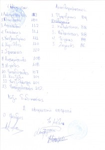ΠΡΑΚΤΙΚΟ ΕΚΛΟΓΩΝ ΔΑΠ-ΝΔΦΚ ΑΘΗΝΩΝ 2001